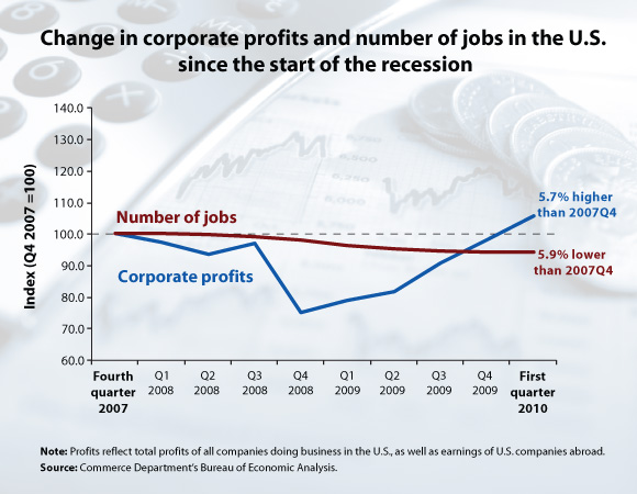 20100715-jobs-profits.jpg