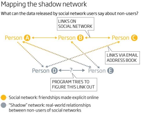 20120521-shadownetwork.jpg