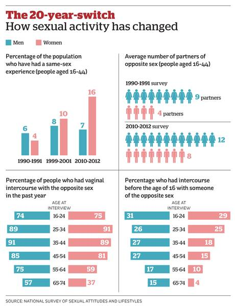 What Is The Average Number Of Sexual Partners For Women